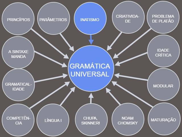 Gramática Universal