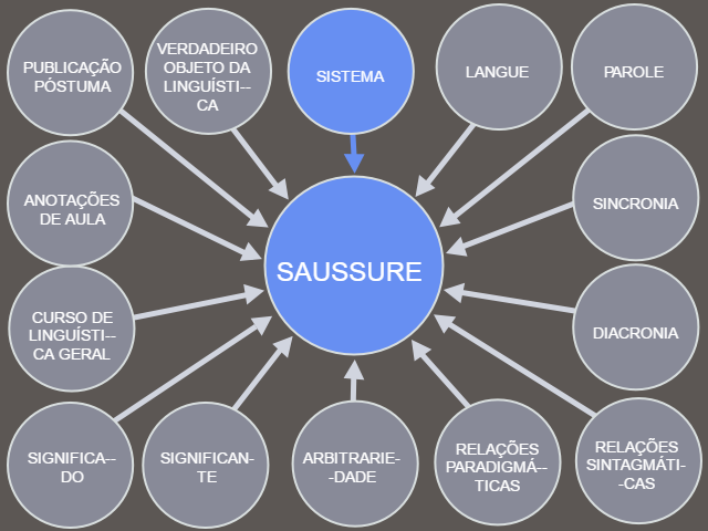 power-point-saussure